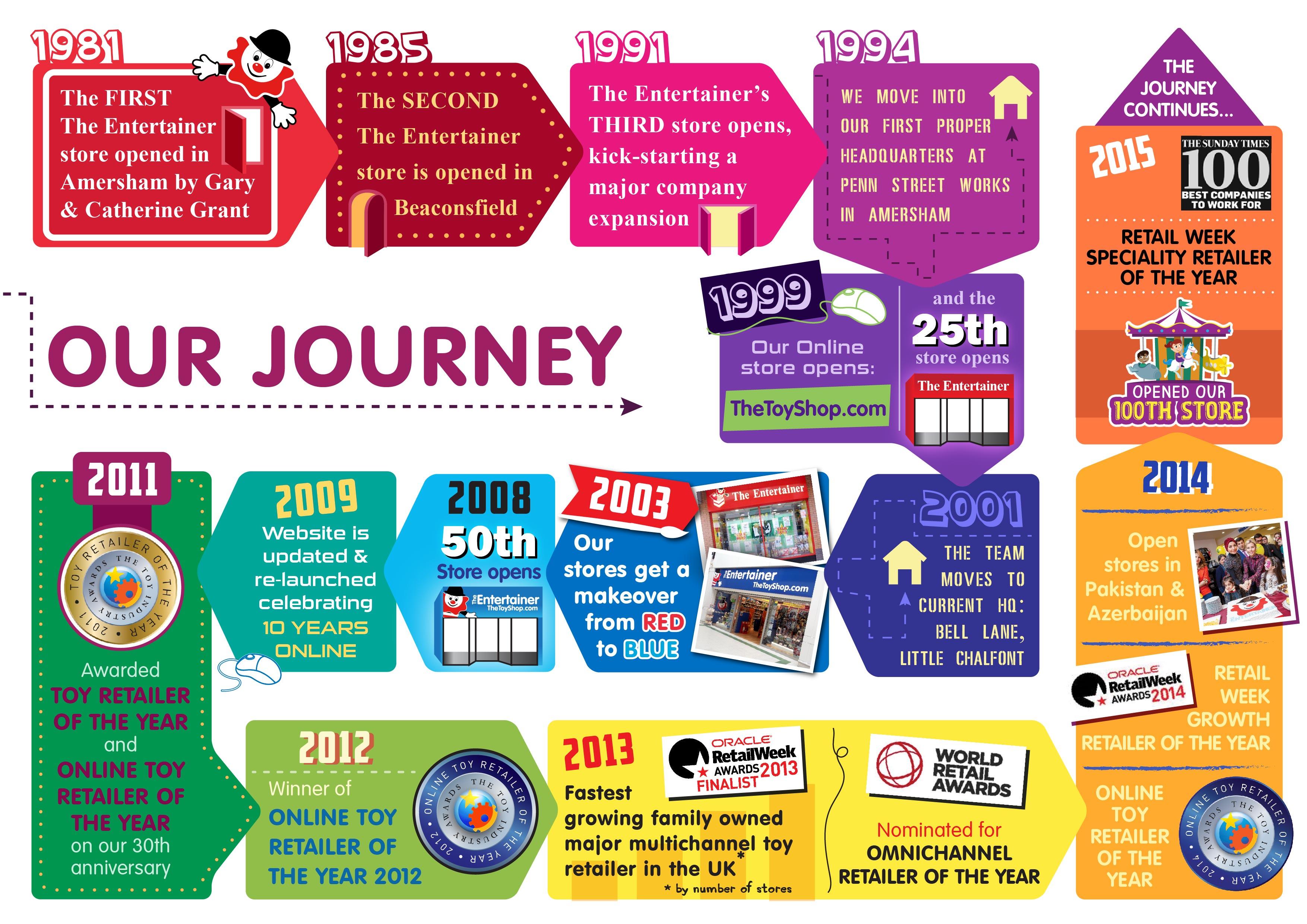 The ToyShop Timeline