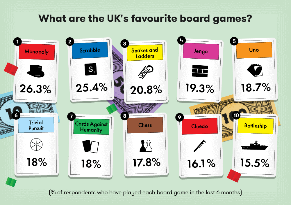 What are the UK's favourite board games?