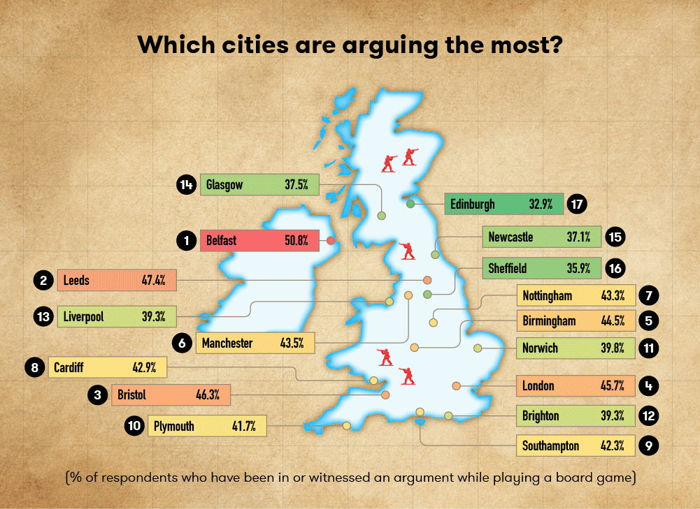 Which cities are arguing the most?