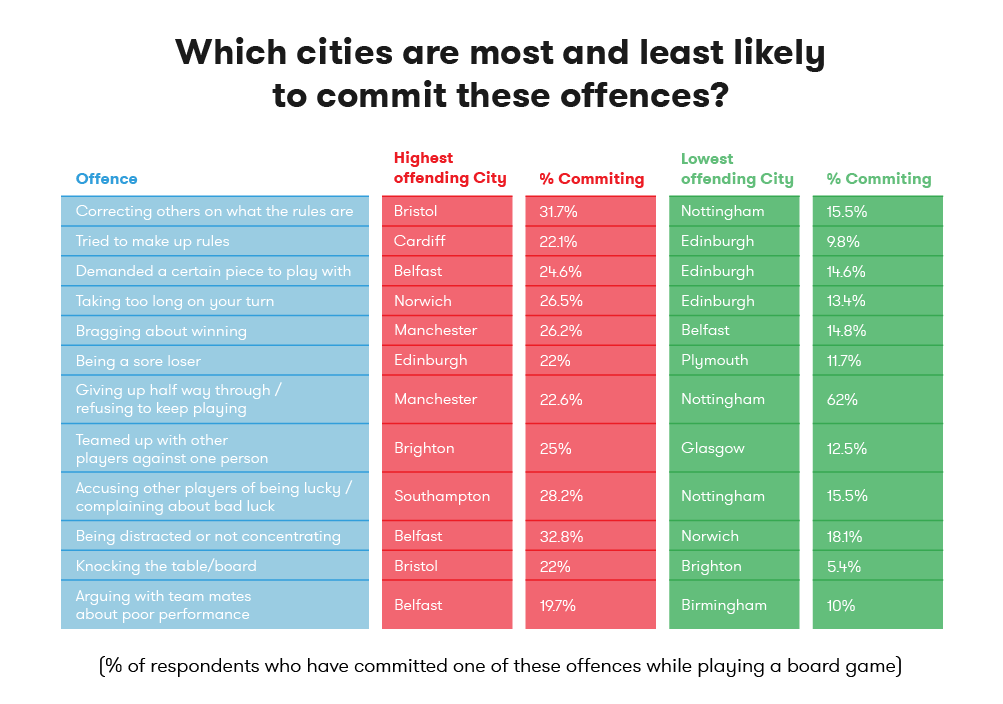 Which cities are most and least likely to commit these offences?