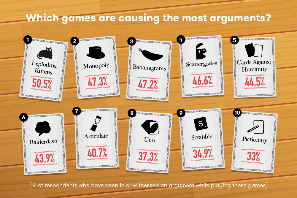 Which games are causing the most arguments?